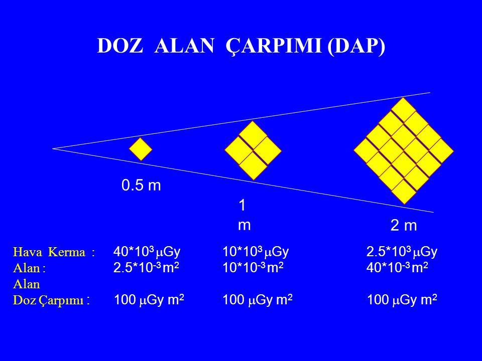 DOZ ALAN ÇARPIMI (DAP) 0.5 m 1m1m 2 m Hava Kerma : Alan : Alan Doz Çarpımı : 40*10 3  Gy 2.5*10 -3 m 2 100  Gy m 2 10*10 3  Gy 10*10 -3 m 2 100  Gy m 2 2.5*10 3  Gy 40*10 -3 m 2 100  Gy m 2