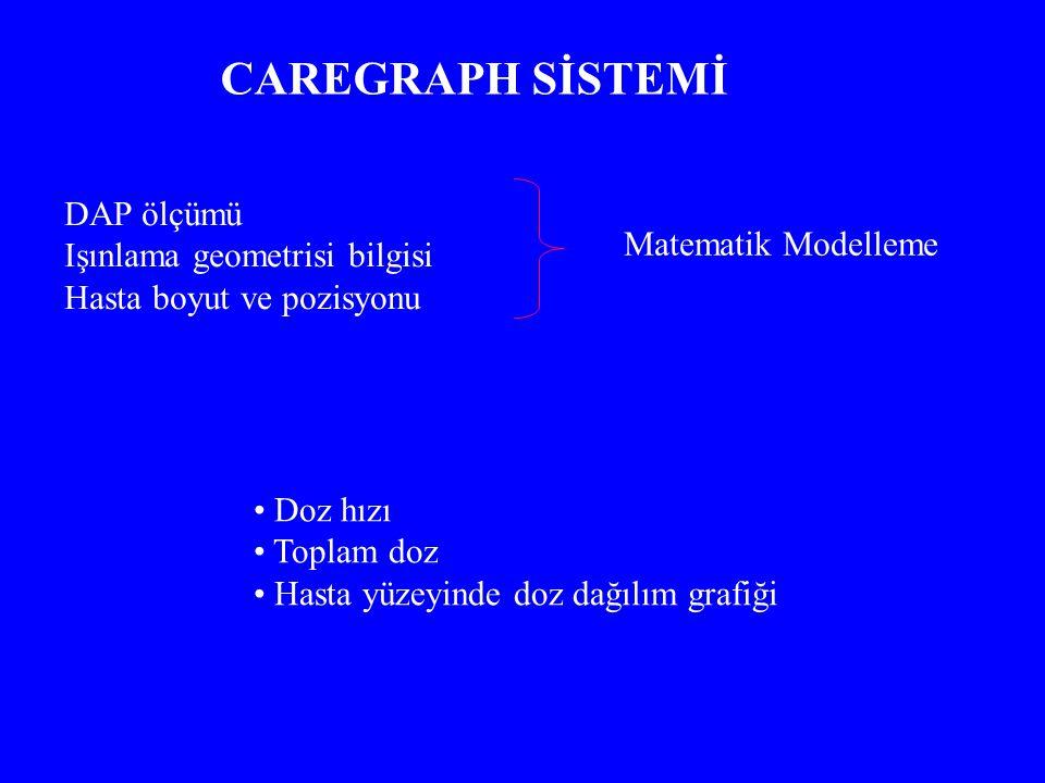 CAREGRAPH SİSTEMİ Matematik Modelleme DAP ölçümü Işınlama geometrisi bilgisi Hasta boyut ve pozisyonu Doz hızı Toplam doz Hasta yüzeyinde doz dağılım grafiği