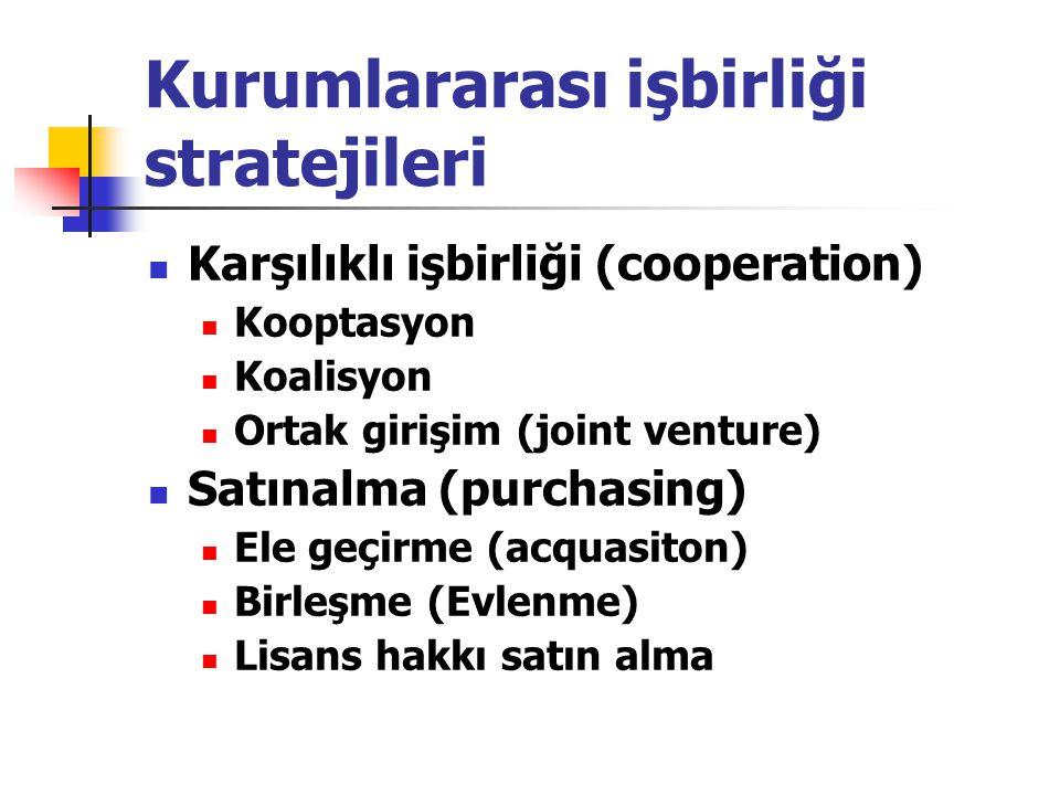 Kurumlararası işbirliği stratejileri Karşılıklı işbirliği (cooperation) Kooptasyon Koalisyon Ortak girişim (joint venture) Satınalma (purchasing) Ele