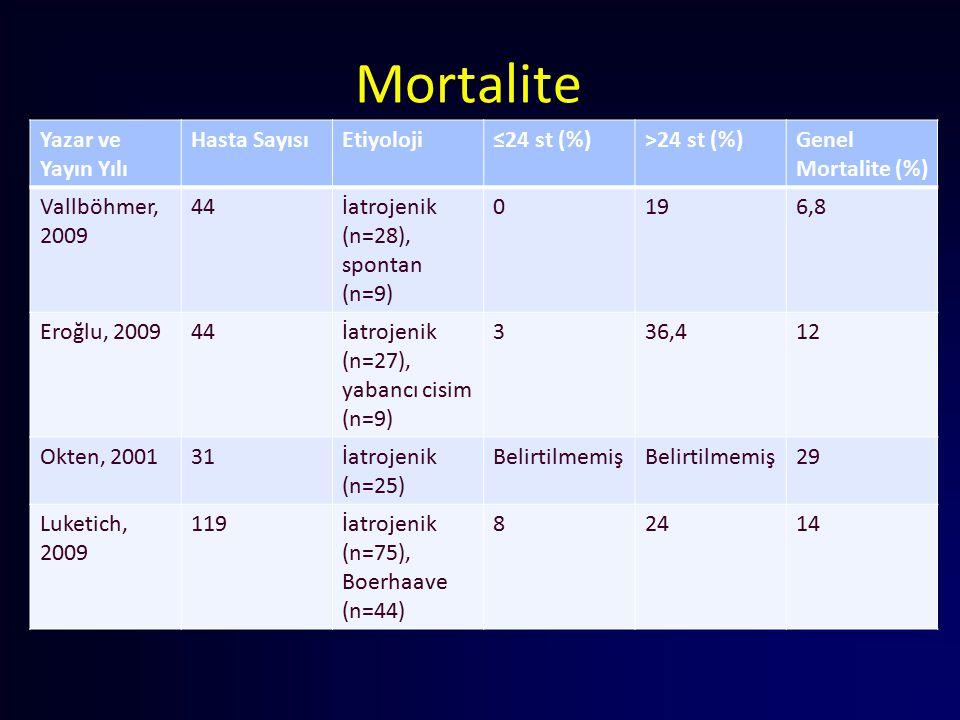 Mortalite Yazar ve Yayın Yılı Hasta SayısıEtiyoloji≤24 st (%)>24 st (%)Genel Mortalite (%) Vallböhmer, 2009 44İatrojenik (n=28), spontan (n=9) 0196,8