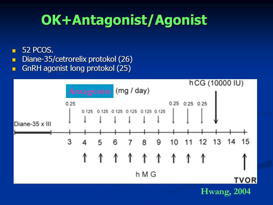 OK+Antagonist/Agonist 52 PCOS. 52 PCOS. Diane-35/cetrorelix protokol (26) Diane-35/cetrorelix protokol (26) GnRH agonist long protokol (25) GnRH agoni
