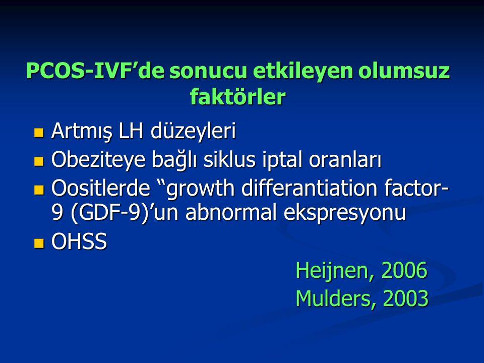 PCOS-IVF'de sonucu etkileyen olumsuz faktörler Artmış LH düzeyleri Artmış LH düzeyleri Obeziteye bağlı siklus iptal oranları Obeziteye bağlı siklus ip