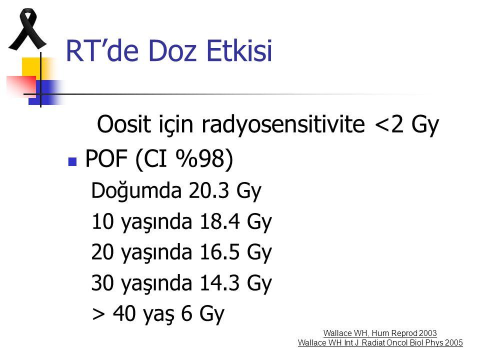 RT'de Doz Etkisi Oosit için radyosensitivite <2 Gy POF (CI %98) Doğumda 20.3 Gy 10 yaşında 18.4 Gy 20 yaşında 16.5 Gy 30 yaşında 14.3 Gy > 40 yaş 6 Gy