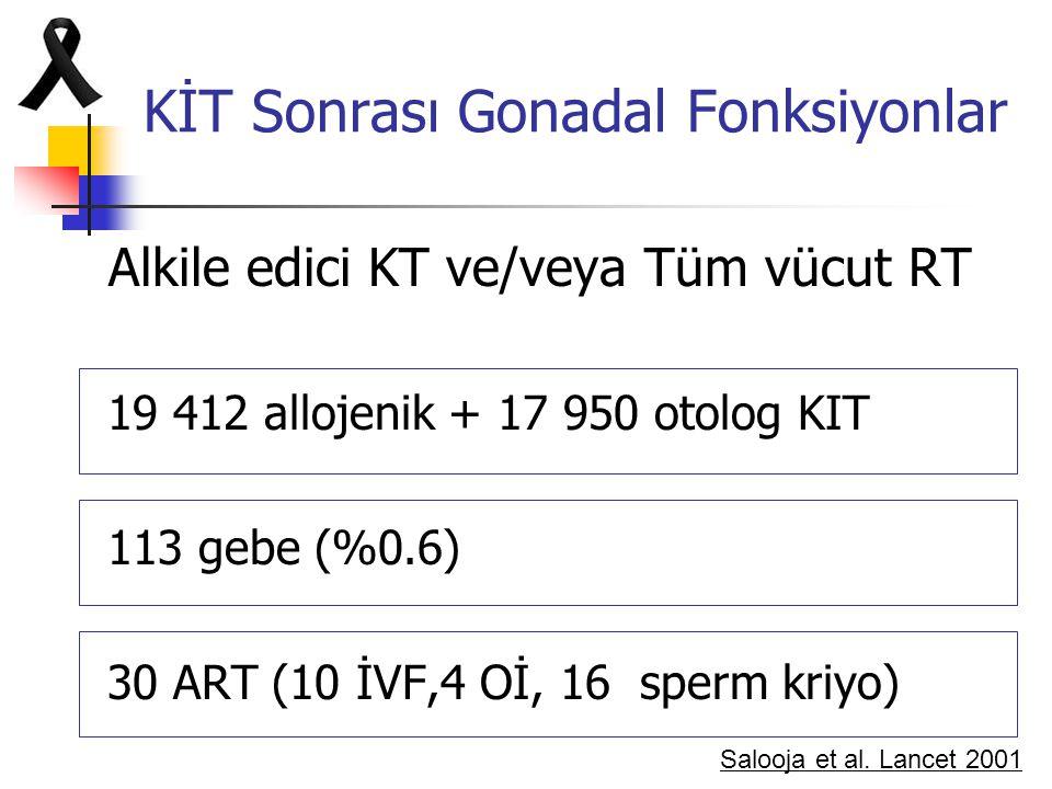 KİT Sonrası Gonadal Fonksiyonlar Alkile edici KT ve/veya Tüm vücut RT 19 412 allojenik + 17 950 otolog KIT 113 gebe (%0.6) 30 ART (10 İVF,4 Oİ, 16 spe