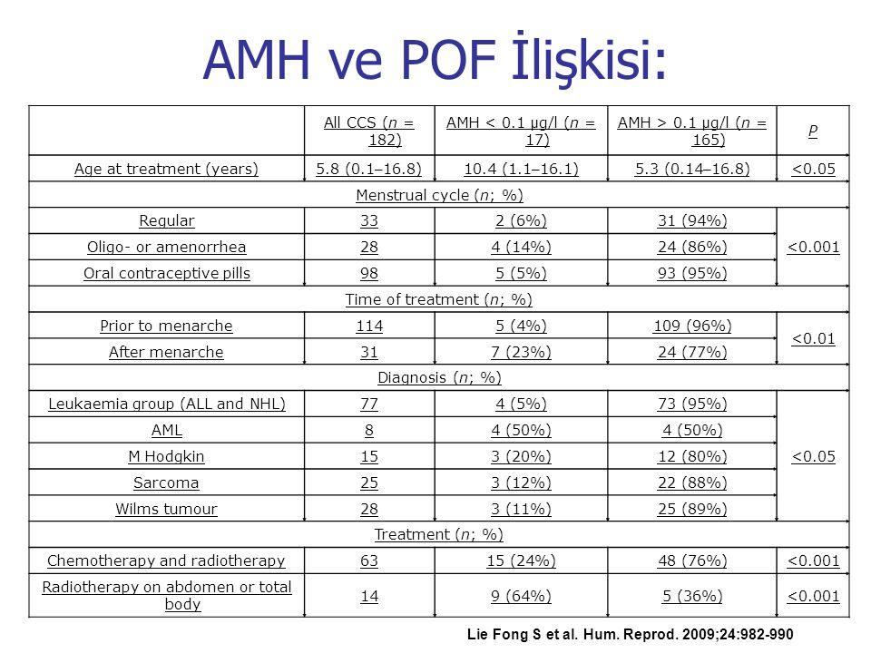 All CCS (n = 182) AMH < 0.1 µ g/l (n = 17) AMH > 0.1 µ g/l (n = 165) P Age at treatment (years)5.8 (0.1 – 16.8)10.4 (1.1 – 16.1)5.3 (0.14 – 16.8)<0.05