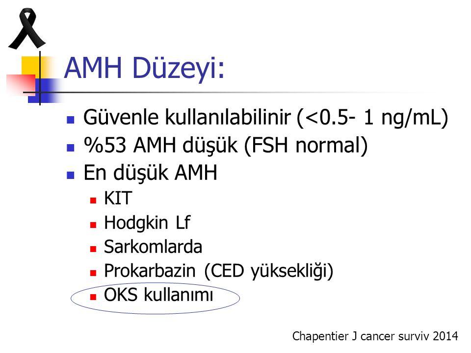 AMH Düzeyi: Güvenle kullanılabilinir (<0.5- 1 ng/mL) %53 AMH düşük (FSH normal) En düşük AMH KIT Hodgkin Lf Sarkomlarda Prokarbazin (CED yüksekliği) O