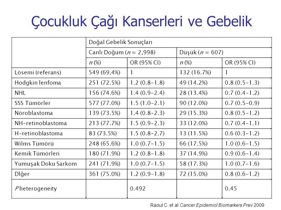 Doğal Gebelik Sonuçları Canlı Doğum (n = 2,998)Düşük (n = 607) n (%)OR (95% CI)n (%)OR (95% CI) Lösemi (referans)549 (69.4%)1132 (16.7%)1 Hodgkin lenf