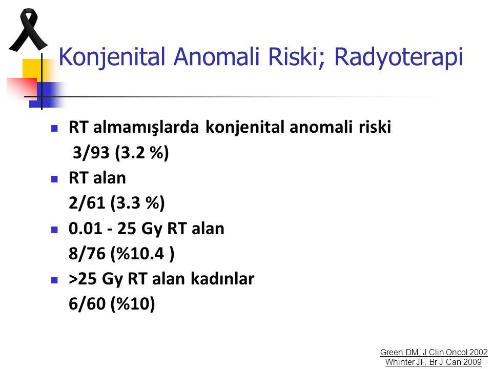 Konjenital Anomali Riski; Radyoterapi RT almamışlarda konjenital anomali riski 3/93 (3.2 %) RT alan 2/61 (3.3 %) 0.01 - 25 Gy RT alan 8/76 (%10.4 ) >2