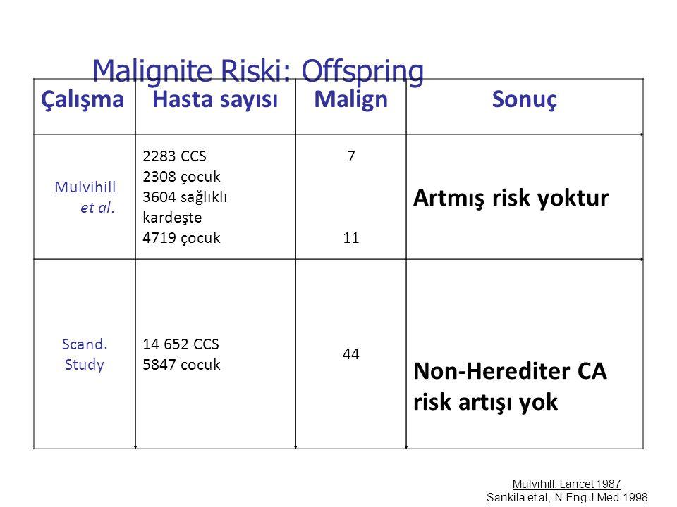 Malignite Riski: Offspring Mulvihill, Lancet 1987 Sankila et al, N Eng J Med 1998 ÇalışmaHasta sayısıMalignSonuç Mulvihill et al. 2283 CCS 2308 çocuk