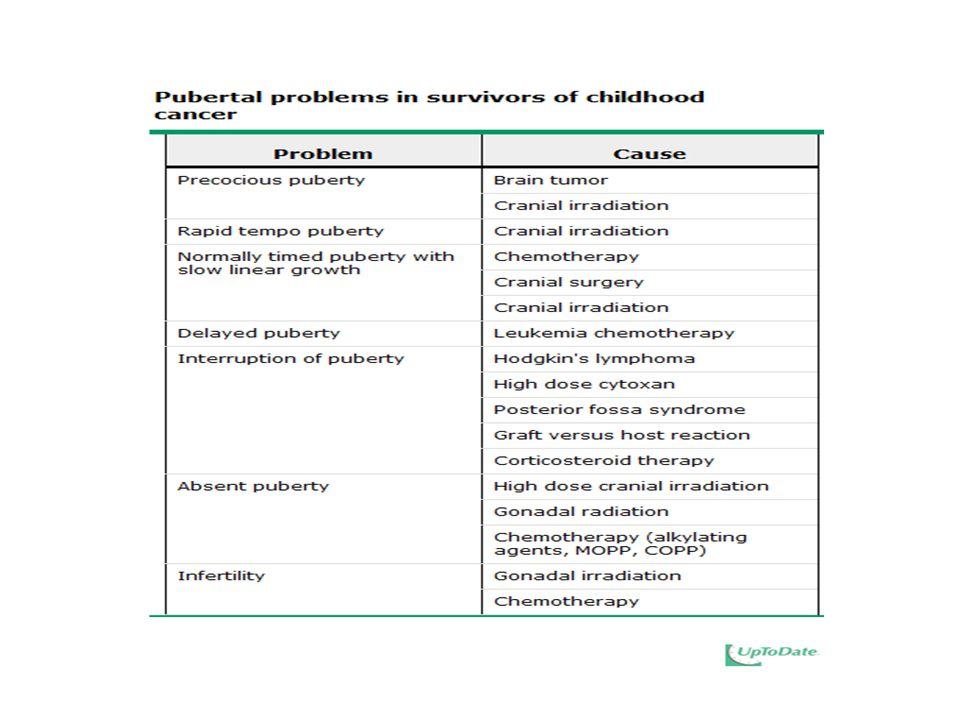 Çalışma Hasta sayısı TanıTedavi Tedavi sonrası gonadal fonksiyonlar ALL, Akut lenfoblastik lösemi; POF, premature ovarian yetmezlik Shalet et al.