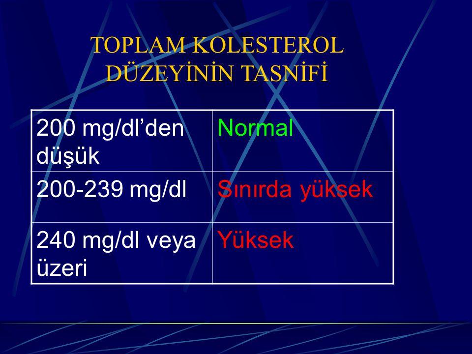 TOPLAM KOLESTEROL DÜZEYİNİN TASNİFİ 200 mg/dl'den düşük Normal 200-239 mg/dlSınırda yüksek 240 mg/dl veya üzeri Yüksek