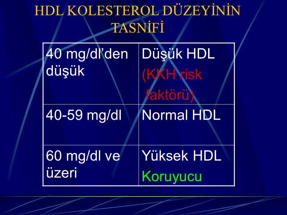 HDL KOLESTEROL DÜZEYİNİN TASNİFİ 40 mg/dl'den düşük Düşük HDL (KKH risk faktörü) 40-59 mg/dlNormal HDL 60 mg/dl ve üzeri Yüksek HDL Koruyucu