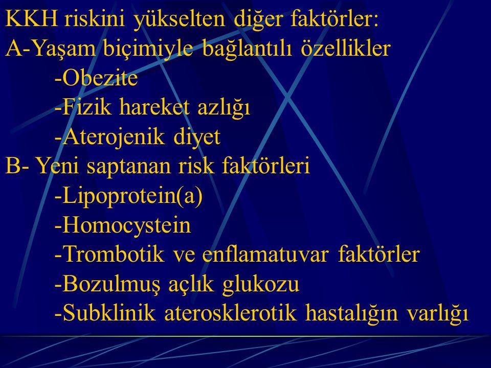 KKH riskini yükselten diğer faktörler: A-Yaşam biçimiyle bağlantılı özellikler -Obezite -Fizik hareket azlığı -Aterojenik diyet B- Yeni saptanan risk faktörleri -Lipoprotein(a) -Homocystein -Trombotik ve enflamatuvar faktörler -Bozulmuş açlık glukozu -Subklinik aterosklerotik hastalığın varlığı