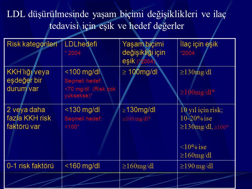 LDL düşürülmesinde yaşam biçimi değişiklikleri ve ilaç tedavisi için eşik ve hedef değerler Risk kategorileriLDLhedefi * 2004 Yaşam biçimi değişikliği için eşik (*2004) İlaç için eşik *2004 KKH'lığı veya eşdeğer bir durum var <100 mg/dl Seçmeli hedef: <70 mg/dl (Risk çok yüksekse)*  100mg/dl  130mg/dl  100mg/dl* 2 veya daha fazla KKH risk faktörü var <130 mg/dl Seçmeli hedef: <100*  130mg/dl  100 mg/dl* 10 yıl için risk; 10-20% ise  130mg/dl,  100* <10% ise  160mg/dl 0-1 risk faktörü<160 mg/dl  160mg/dl  190 mg/dl