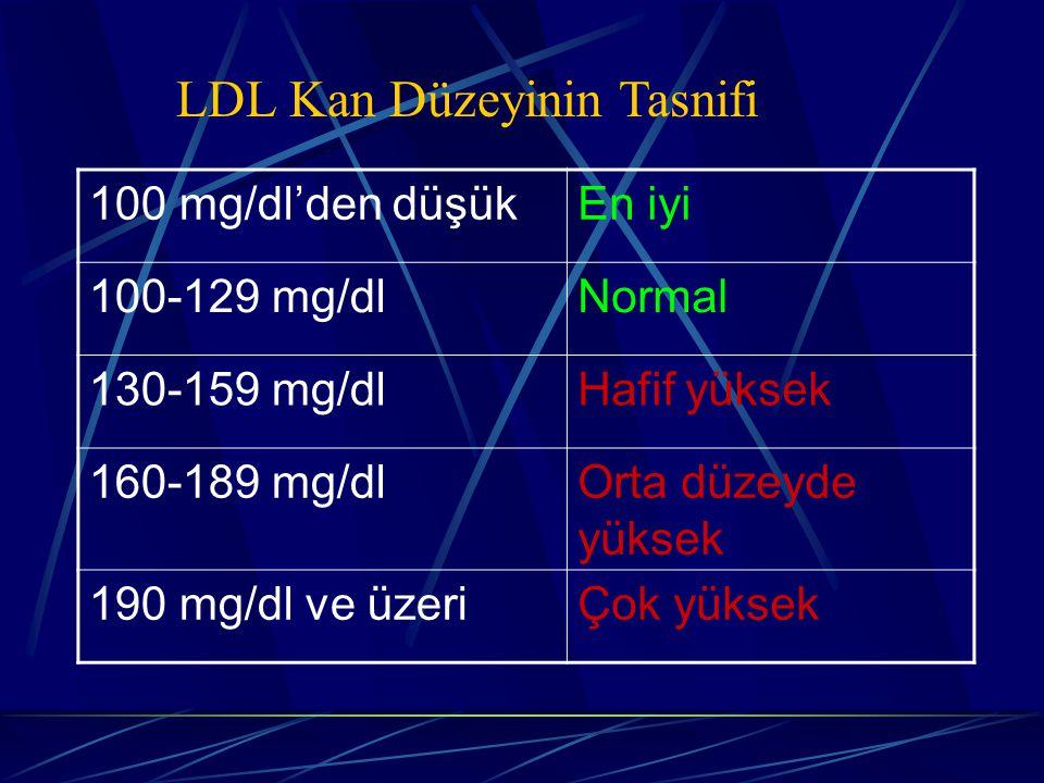 LDL Kan Düzeyinin Tasnifi 100 mg/dl'den düşükEn iyi 100-129 mg/dlNormal 130-159 mg/dlHafif yüksek 160-189 mg/dlOrta düzeyde yüksek 190 mg/dl ve üzeriÇok yüksek