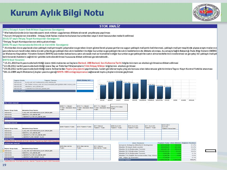 Kurum Aylık Bilgi Notu 19 STOK ANALİZ 2011/54 sayılı Azami Stok Miktarı Uygulaması Genelgemiz * Mal kabulününde ürün bazında azami stok miktarı uygulaması dikkate alınarak peyderpey yapılması * Kurum ihtiyaçlarının öncelikle ihtiyaç/stok fazlası malzeme bulunan kurumlardan veya il stok havuzundan tedarik edilmesi 2010/37 sayılı İhtiyaç Tespit Komisyonları Genelgemiz *İhtiyaç Tespit Komisyonlarının etkin çalıstırılması 2008/70 sayılı Harcamalarda Etkinlik ve Verimlilik Genelgemiz * Alımlardan önce yapılacak olan yaklaşık maliyet tespiti çalışmalarına gereken önem gösterilerek piyasa şartlarına uygun yaklaşık maliyetin belirlenmesi, yaklaşık maliyet tespitinde piyasa araştırmalarının yanında kurum tarafından daha önceki yıllarda gerçekleştirilen alım bedelleri ile diğer kurumlarca gerçekleştirilen alım bedellerinin de dikkate alınması, bu amaçla Sağlık Bakanlığı İhale Bilgi Sistemi (SBİBS) ve Malzeme Kaynakları Yönetim Sistemi (MKYS) üzerinden bahse konu satın alınacak mal ve hizmetlerin diğer kurumlarca gerçekleştirilen satın alma bedellerinin incelenmesi ve gerçekçi bir yaklaşık maliyet belirlenerek ihalelerin sağlıklı bir şekilde neticelendirilmesi hususuna dikkat edilmesi gerekmektedir.