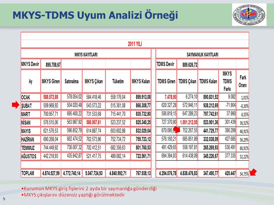 MKYS-TDMS Uyum Analizi Örneği 5 Kurumun MKYS giriş fişlerini 2 ayda bir saymanlığa gönderdiği MKYS çıkışlarını düzensiz yaptığı görülmektedir