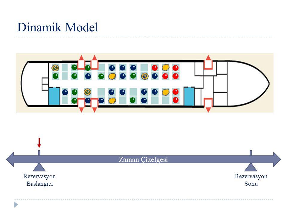 Dinamik Model Zaman Çizelgesi Rezervasyon Başlangıcı Rezervasyon Sonu