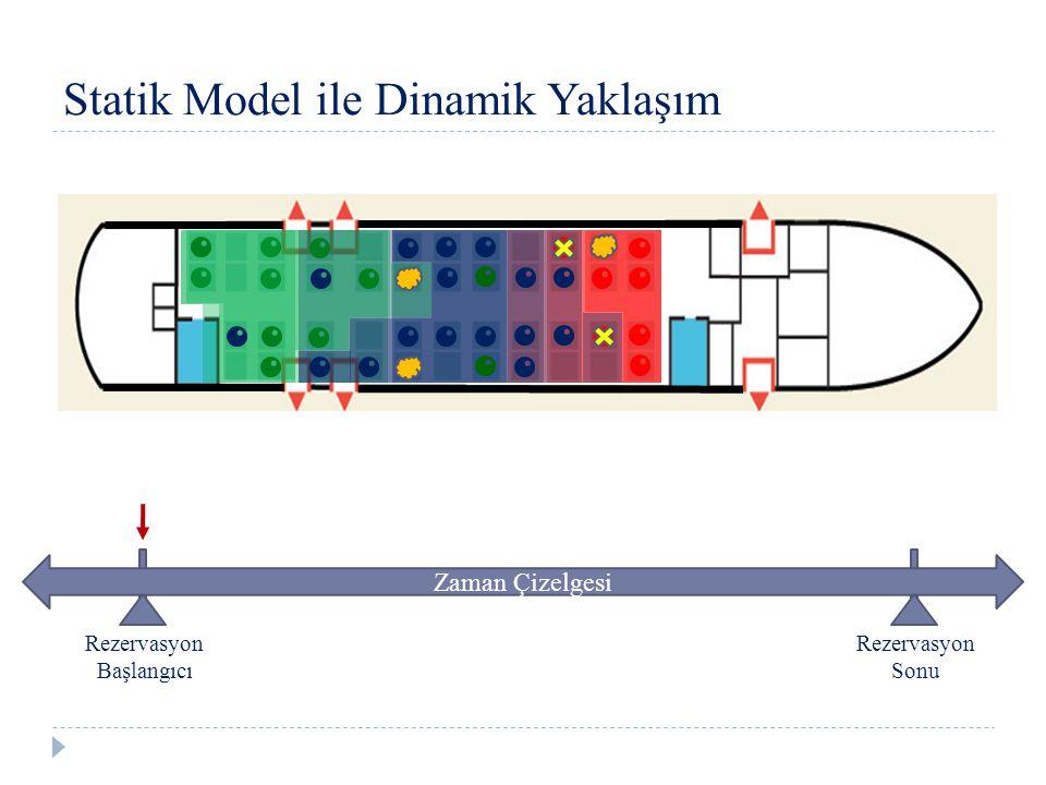 Statik Model ile Dinamik Yaklaşım Zaman Çizelgesi Rezervasyon Başlangıcı Rezervasyon Sonu