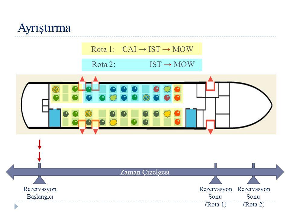 Ayrıştırma CAI → IST → MOWRota 1: IST → MOWRota 2: Zaman Çizelgesi Rezervasyon Başlangıcı Rezervasyon Sonu (Rota 2) Rezervasyon Sonu (Rota 1)