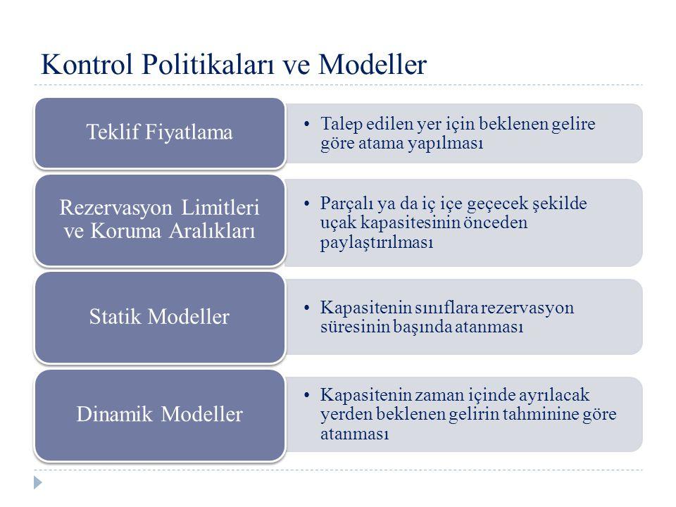 Statik Model Zaman Çizelgesi Rezervasyon Başlangıcı Rezervasyon Sonu