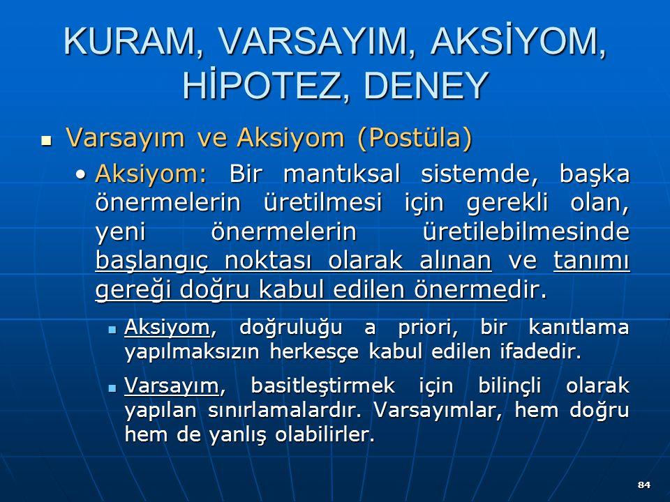 84 KURAM, VARSAYIM, AKSİYOM, HİPOTEZ, DENEY Varsayım ve Aksiyom (Postüla) Varsayım ve Aksiyom (Postüla) Aksiyom: Bir mantıksal sistemde, başka önermel