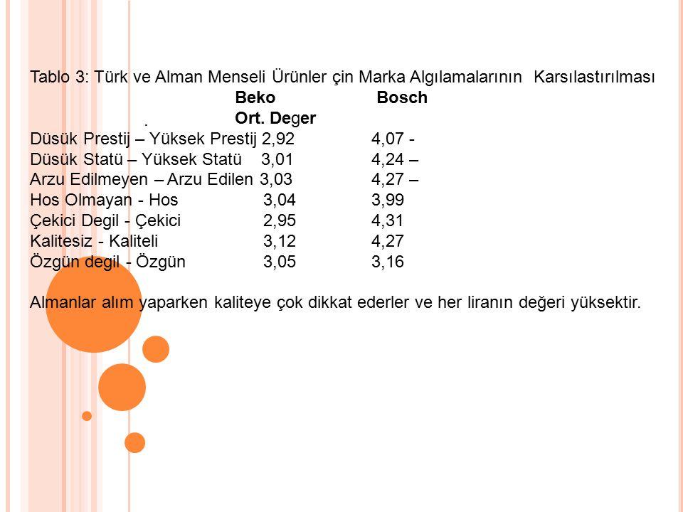 Tablo 3: Türk ve Alman Menseli Ürünler çin Marka Algılamalarının Karsılastırılması Beko Bosch Ort.