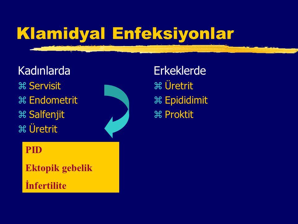 Klamidyal Enfeksiyonlar Kadınlarda zServisit zEndometrit zSalfenjit zÜretrit Erkeklerde z Üretrit z Epididimit z Proktit PID Ektopik gebelik İnfertilite