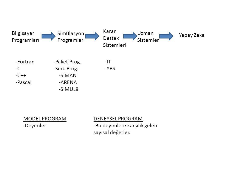 Bilgisayar Programları Sim ü lasyon Programları Karar Destek Sistemleri Uzman Sistemler Yapay Zeka -Fortran -C -C++ -Pascal -Paket Prog. -Sim. Prog. -