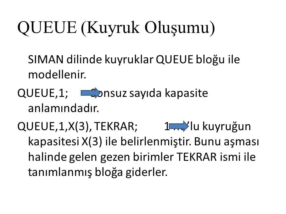 QUEUE (Kuyruk Oluşumu) SIMAN dilinde kuyruklar QUEUE bloğu ile modellenir. QUEUE,1; Sonsuz sayıda kapasite anlamındadır. QUEUE,1,X(3), TEKRAR; 1 no'lu