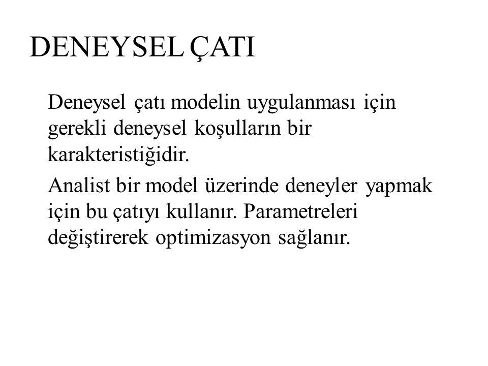 DENEYSEL ÇATI Deneysel çatı modelin uygulanması için gerekli deneysel koşulların bir karakteristiğidir. Analist bir model üzerinde deneyler yapmak içi