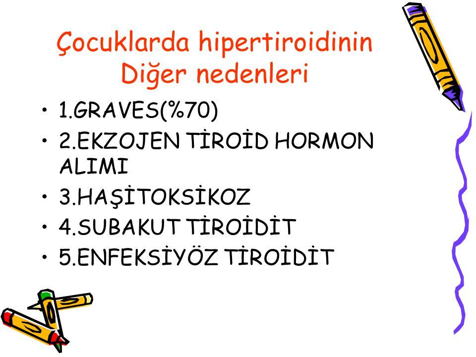 Çocuklarda hipertiroidinin Diğer nedenleri 1.GRAVES(%70) 2.EKZOJEN TİROİD HORMON ALIMI 3.HAŞİTOKSİKOZ 4.SUBAKUT TİROİDİT 5.ENFEKSİYÖZ TİROİDİT