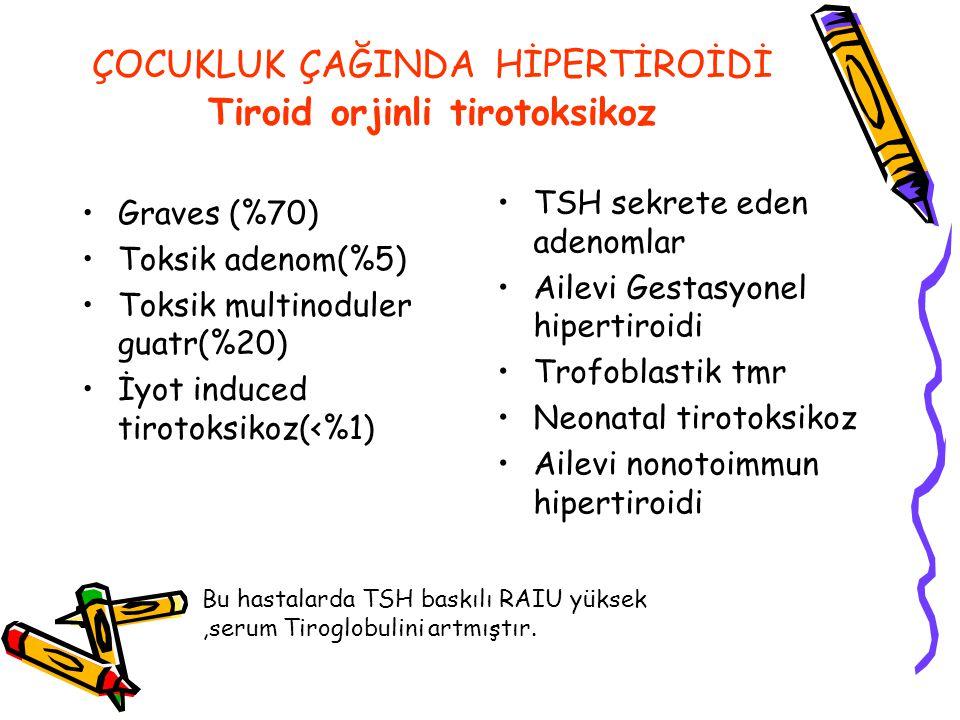 ÇOCUKLUK ÇAĞINDA HİPERTİROİDİ Tiroid orjinli tirotoksikoz Graves (%70) Toksik adenom(%5) Toksik multinoduler guatr(%20) İyot induced tirotoksikoz(<%1) TSH sekrete eden adenomlar Ailevi Gestasyonel hipertiroidi Trofoblastik tmr Neonatal tirotoksikoz Ailevi nonotoimmun hipertiroidi Bu hastalarda TSH baskılı RAIU yüksek,serum Tiroglobulini artmıştır.