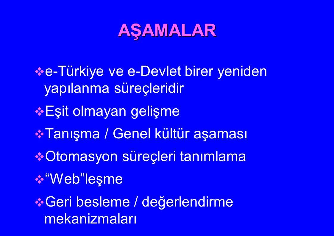 AŞAMALAR  e-Türkiye ve e-Devlet birer yeniden yapılanma süreçleridir  Eşit olmayan gelişme  Tanışma / Genel kültür aşaması  Otomasyon süreçleri ta