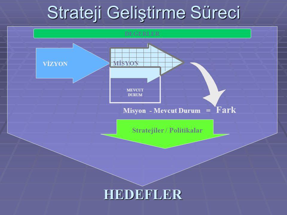 Strateji Geliştirme Süreci Misyon - Mevcut Durum = Fark Stratejiler / Politikalar VİZYON MİSYON MEVCUT DURUM HEDEFLER DEĞERLER