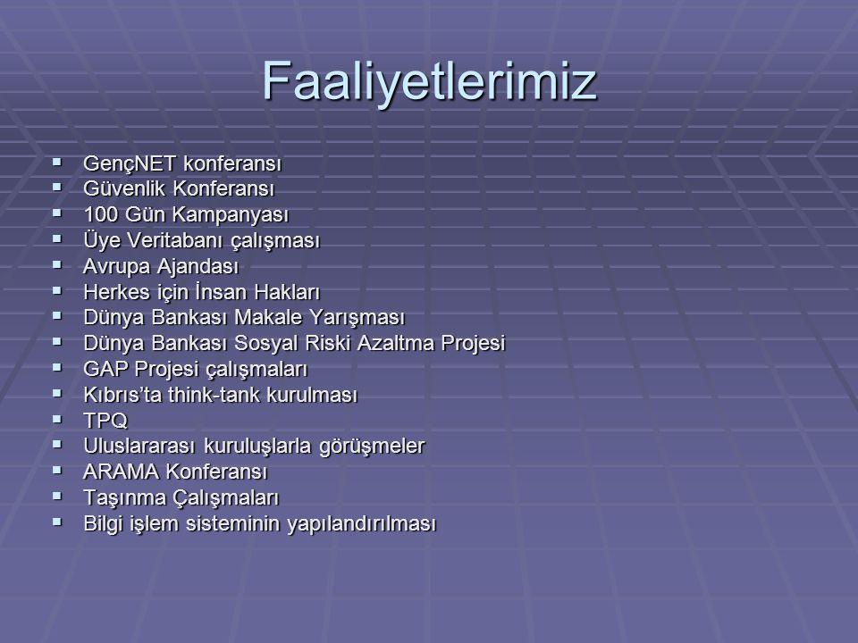 Faaliyetlerimiz  100 Gün Kampanyası  CEPS Raporlarının açıklanması  Gençliğin AB Bakışı anketinin sonuçlanması  Türkiye Forumları  CER Konferansı (The Road to membership)  TPQ Türkiye-AB İlişkileri özel sayısı