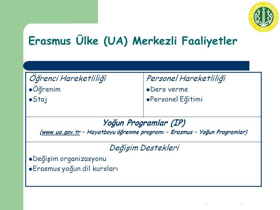 Erasmus Ülke (UA) Merkezli Faaliyetler Öğrenci Hareketliliği Öğrenim Staj Personel Hareketliliği Ders verme Personel Eğitimi Yoğun Programlar (IP) (www.ua.gov.tr – Hayatboyu öğrenme programı – Erasmus – Yoğun Programlar)www.ua.gov.tr Değişim Destekleri Değişim organizasyonu Erasmus yoğun dil kursları