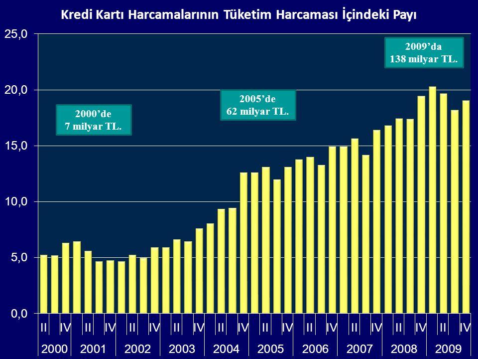 2000'de 7 milyar TL.