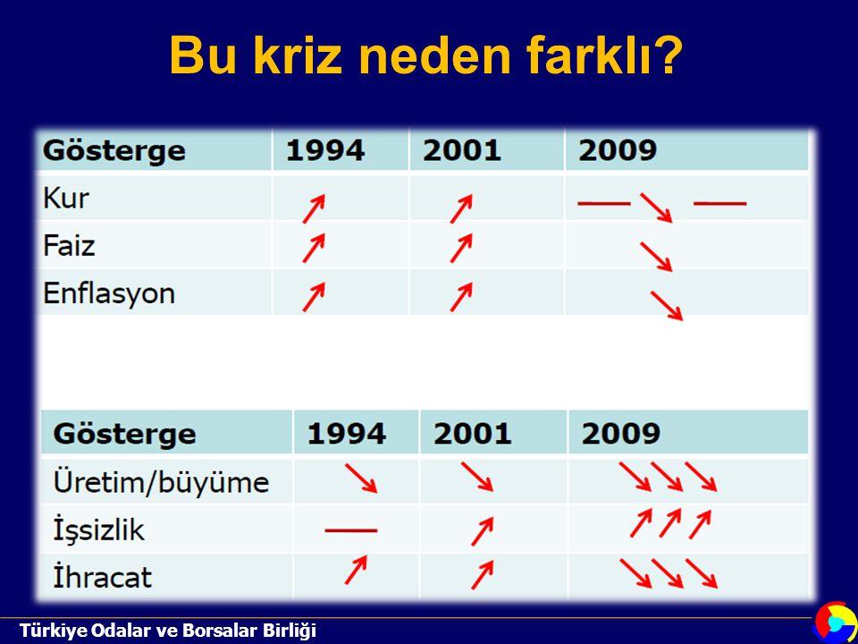 Bu kriz neden farklı Türkiye Odalar ve Borsalar Birliği