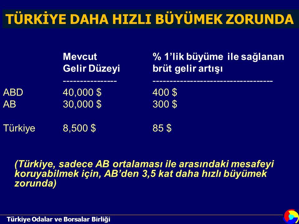 Mevcut% 1'lik büyüme ile sağlanan Gelir Düzeyibrüt gelir artışı ---------------------------------------------------- ABD40,000 $400 $ AB30,000 $300 $ Türkiye8,500 $85 $ (Türkiye, sadece AB ortalaması ile arasındaki mesafeyi koruyabilmek için, AB'den 3,5 kat daha hızlı büyümek zorunda) TÜRKİYE DAHA HIZLI BÜYÜMEK ZORUNDA Türkiye Odalar ve Borsalar Birliği