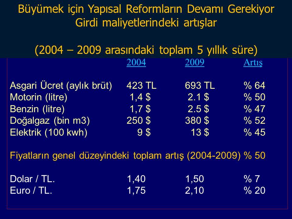 20042009Artış Asgari Ücret (aylık brüt)423 TL693 TL% 64 Motorin (litre) 1,4 $ 2.1 $% 50 Benzin (litre) 1,7 $ 2.5 $% 47 Doğalgaz (bin m3)250 $380 $% 52 Elektrik (100 kwh) 9 $ 13 $% 45 Fiyatların genel düzeyindeki toplam artış (2004-2009) % 50 Dolar / TL.1,401,50% 7 Euro / TL.1,752,10 % 20 Büyümek için Yapısal Reformların Devamı Gerekiyor Girdi maliyetlerindeki artışlar (2004 – 2009 arasındaki toplam 5 yıllık süre)