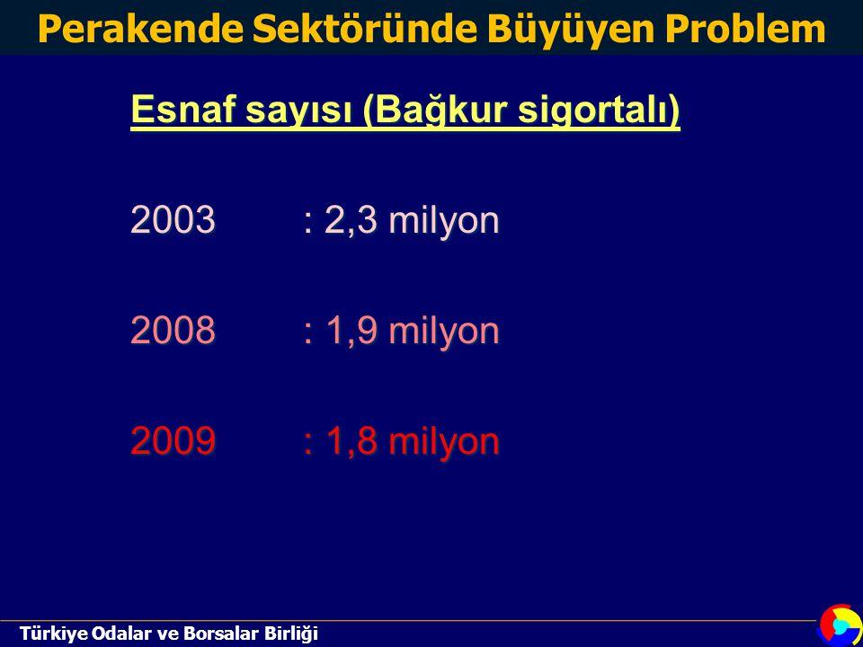 Türkiye Odalar ve Borsalar Birliği Esnaf sayısı (Bağkur sigortalı) 2003: 2,3 milyon 2008: 1,9 milyon 2009: 1,8 milyon Perakende Sektöründe Büyüyen Problem