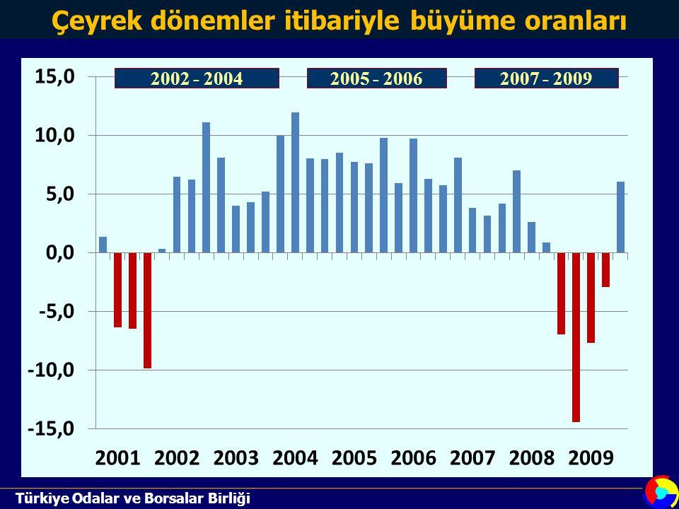 TEPAV PERAKENDE ENDEKSİ (TEPE) Türkiye Odalar ve Borsalar Birliği Mart 2010'da bir önceki yılın aynı dönemine göre değişimi