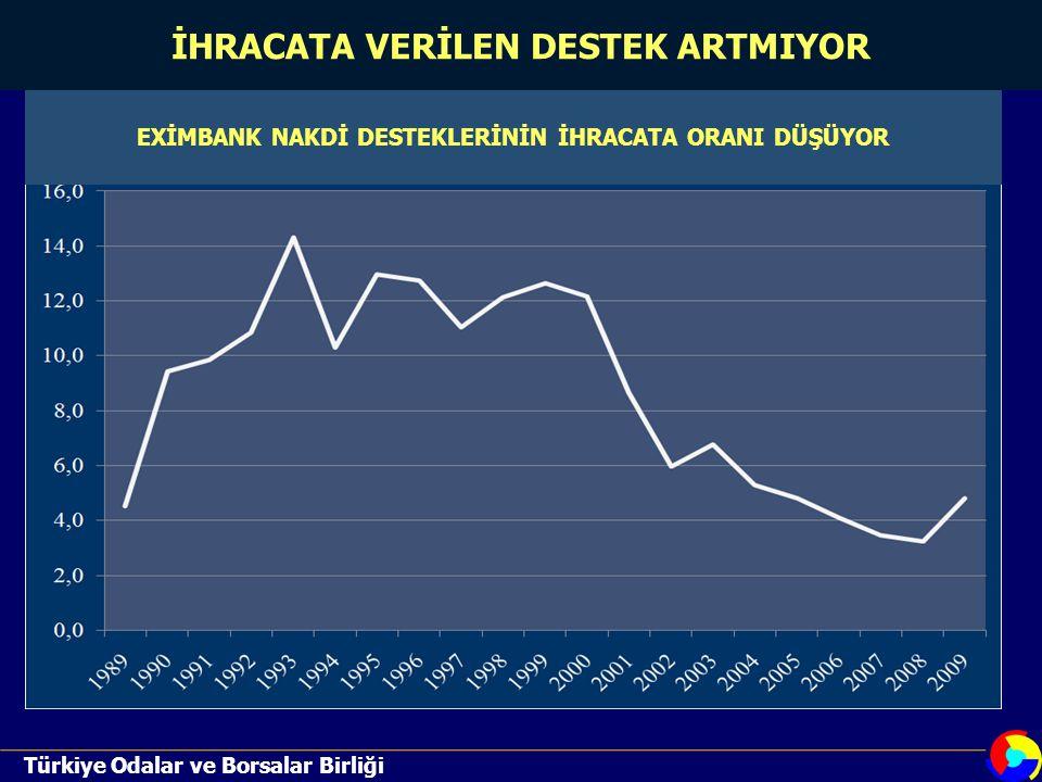 Türkiye Odalar ve Borsalar Birliği İHRACATA VERİLEN DESTEK ARTMIYOR EXİMBANK NAKDİ DESTEKLERİNİN İHRACATA ORANI DÜŞÜYOR