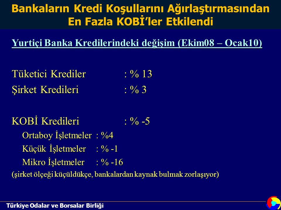 Türkiye Odalar ve Borsalar Birliği Yurtiçi Banka Kredilerindeki değişim (Ekim08 – Ocak10) Tüketici Krediler: % 13 Şirket Kredileri: % 3 KOBİ Kredileri: % -5 Ortaboy İşletmeler: %4 Küçük İşletmeler: % -1 Mikro İşletmeler: % -16 (şirket ölçeği küçüldükçe, bankalardan kaynak bulmak zorlaşıyor) Bankaların Kredi Koşullarını Ağırlaştırmasından En Fazla KOBİ'ler Etkilendi