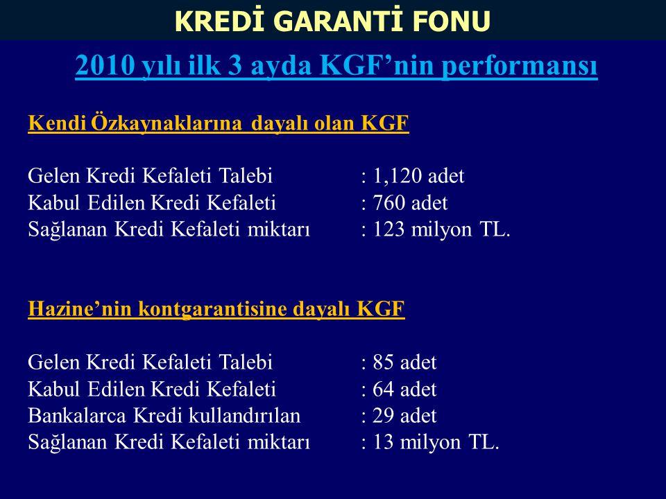 2010 yılı ilk 3 ayda KGF'nin performansı Kendi Özkaynaklarına dayalı olan KGF Gelen Kredi Kefaleti Talebi: 1,120 adet Kabul Edilen Kredi Kefaleti: 760 adet Sağlanan Kredi Kefaleti miktarı: 123 milyon TL.