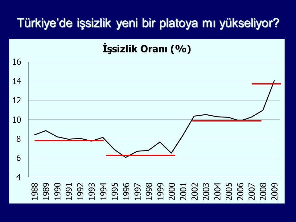2008 (YILLIK) 2009 (YILLIK) İşsiz Sayısı (milyon kişi)2,63,5 İş umudunu yitirenler dahil toplam işsizlik (milyon kişi) 4,55,6 Genel İşsizlik oranı% 11% 14 Tarım-dışı Genç İşsizlik oranı% 23% 28 Küçülmeyle birlikte işsizlikte hızlı artış yaşandı Türkiye Odalar ve Borsalar Birliği