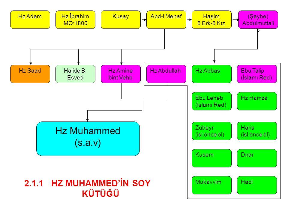 Hz AdemHz İbrahim MÖ:1800 KusayAbd-i MenafHaşim 5 Erk-5 Kız (Şeybe) Abdulmuttali b Hz SaadHalide B.