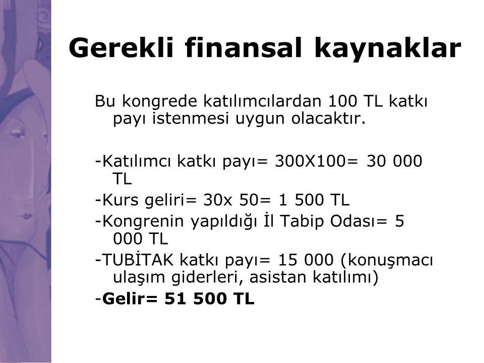 Gerekli finansal kaynaklar Bu kongrede katılımcılardan 100 TL katkı payı istenmesi uygun olacaktır. -Katılımcı katkı payı= 300X100= 30 000 TL -Kurs ge