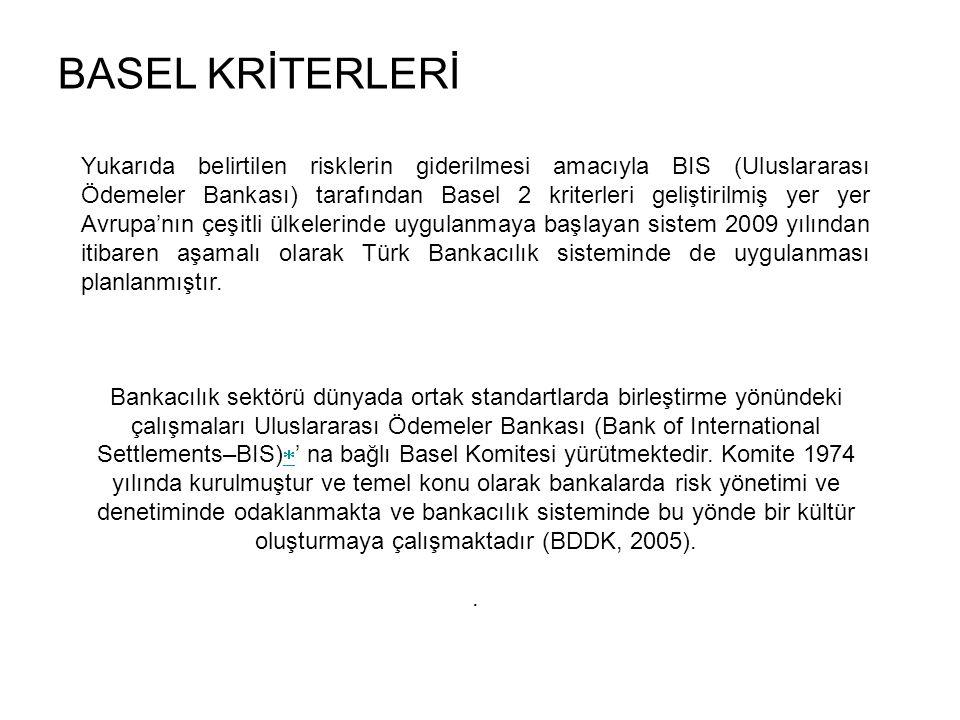 BASEL KRİTERLERİ Yukarıda belirtilen risklerin giderilmesi amacıyla BIS (Uluslararası Ödemeler Bankası) tarafından Basel 2 kriterleri geliştirilmiş yer yer Avrupa'nın çeşitli ülkelerinde uygulanmaya başlayan sistem 2009 yılından itibaren aşamalı olarak Türk Bankacılık sisteminde de uygulanması planlanmıştır.
